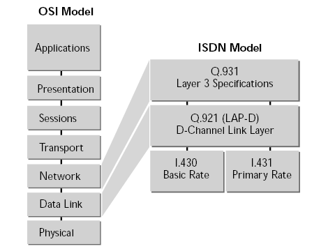 main benefits osi model The osi model provides a conceptual understanding of networking the osi model is an essential aspect of computer networking theory.